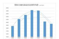 连续3月回落,7月份乐虎app手机版主城区商品住房均价不到6000元/㎡