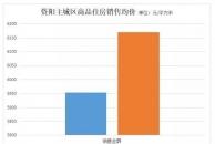 """8月份乐虎app手机版主城区商品住房销售面积、销售金额""""双降"""",销售均价又过6000元/㎡"""