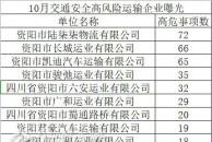 注意!18新利官方下载交警公布全市十大高风险运输企业!