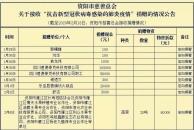 """18新利官方下载市慈善总会关于""""抗击新型冠状病毒感染的肺炎疫情""""捐赠收支情况的公告(截至2月18日)"""