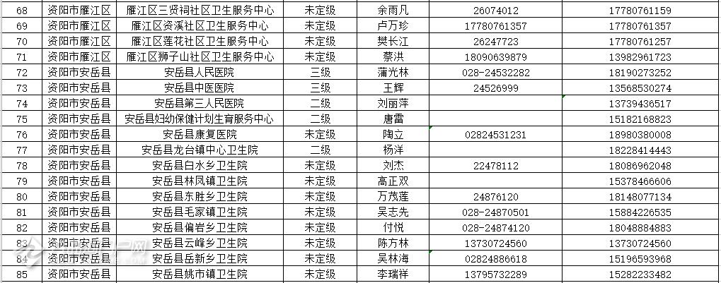 资阳市目前尚未发现新型冠状病毒感染的肺炎疑似病例
