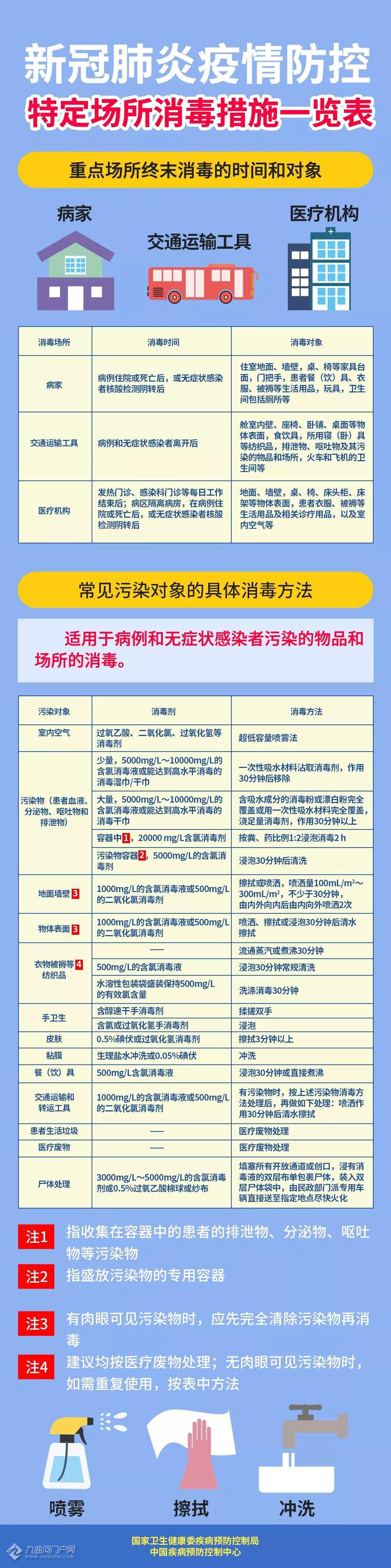 一图读懂:新型冠状病毒肺炎防控方案(第四版)