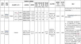 资阳市临空经济区首批土地出让!所涉土地拍卖会将于8月21日举行